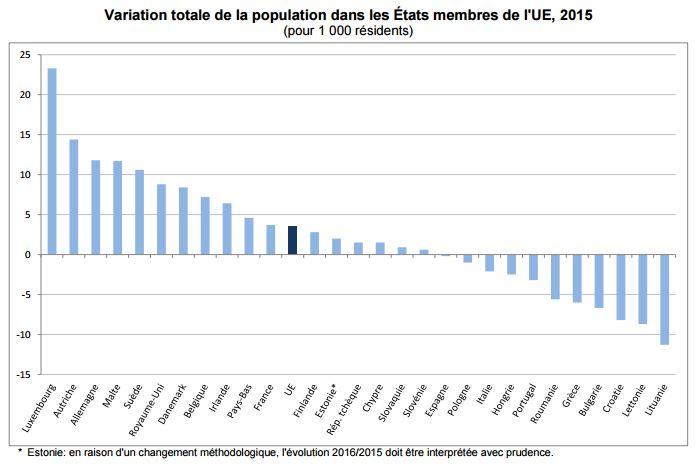 Variation totale de la population dans les États membres de l'UE, 2015