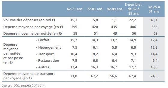 Source : Les séniors français : un segment touristique porteur de croissance - DGE