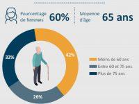 Une étude sur les bénéfices de l'accueil familial